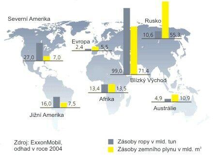 Zásoby uhlovodíkových surovin