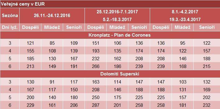 Kronplatz-SKIPASY 2016-2017