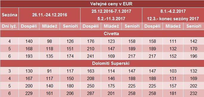 Civetta-SKIPASY 2016-2017