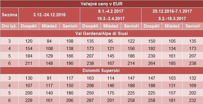 Val Gardena-SKIPASY 2016-2017